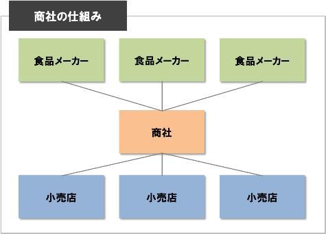 メーカー商社2.jpg