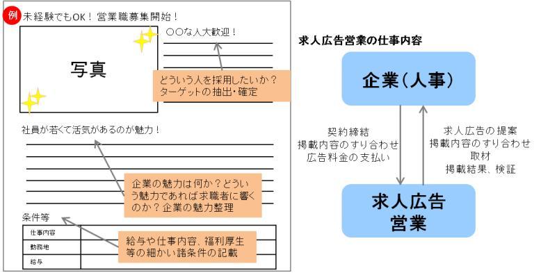 求人広告営業仕組み.jpg