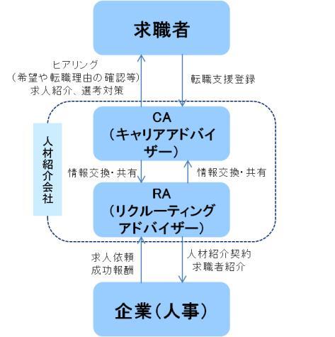 人材紹介会社仕組み.jpg
